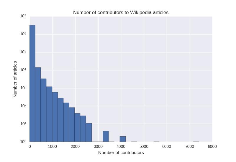 Wikipedia graph