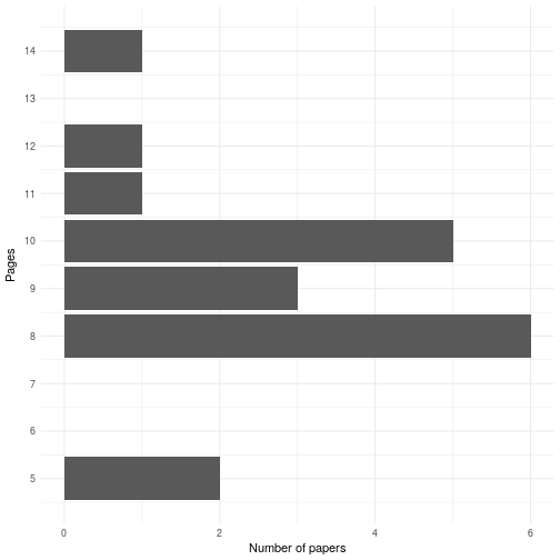 histogram of paper lengths for final accepted papers