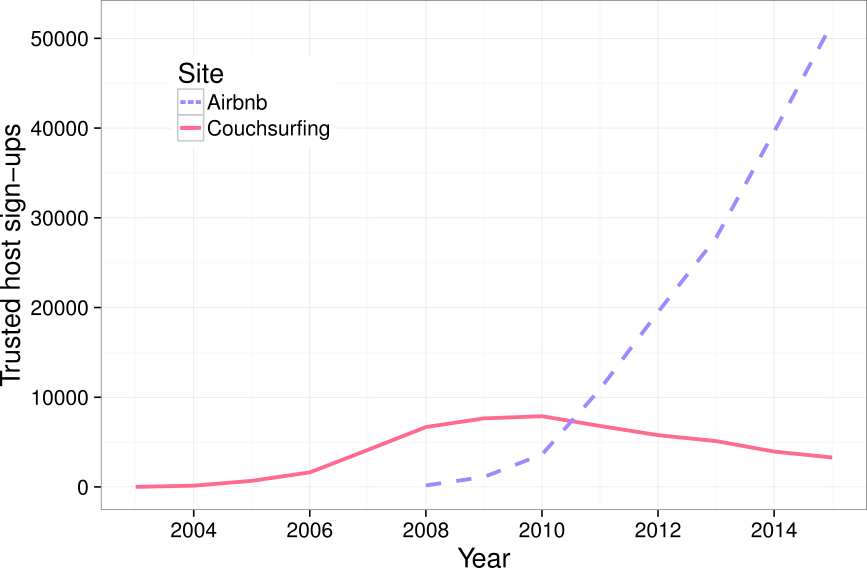 Graph of monthly signups on Couchsurfing and Airbnb.