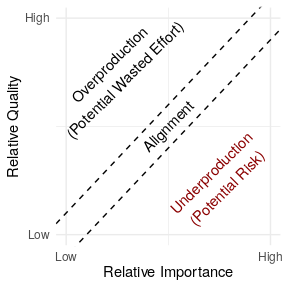 A conceptual diagram of underproduction. The x-axis shows relative importance, the y-axis relative quality. The top left area of the graph described by these axes is 'overproduction' -- high quality, low importance. The diagonal is Alignment: quality and importance are approximately the same. The lower right depicts underproduction -- high importance, low quality -- the area of potential risk.
